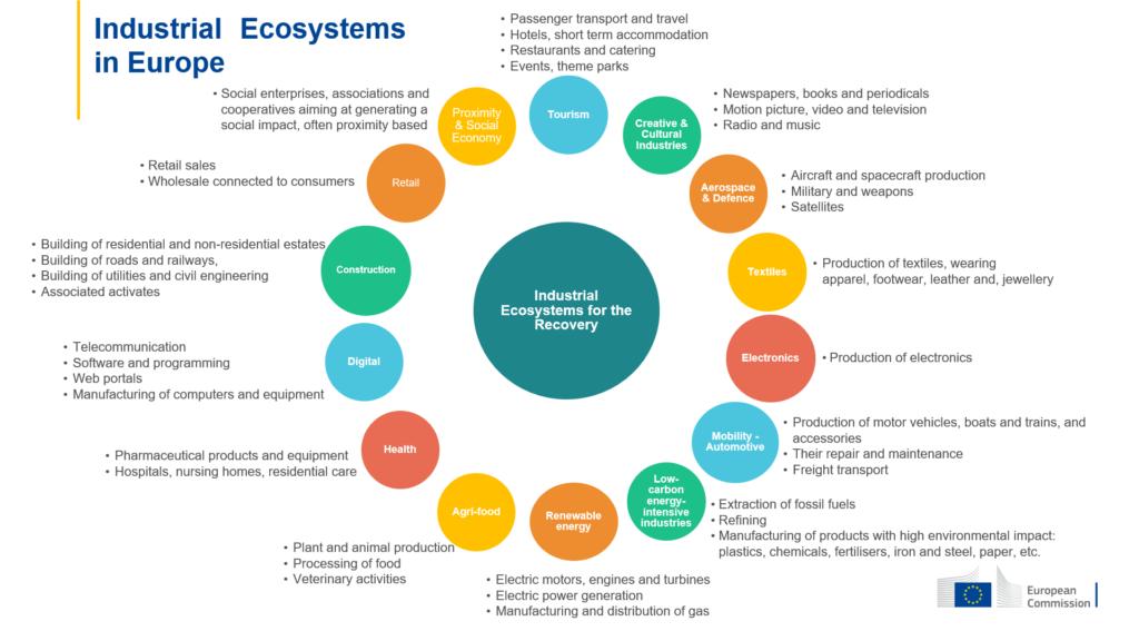 EU industrial ecosystems
